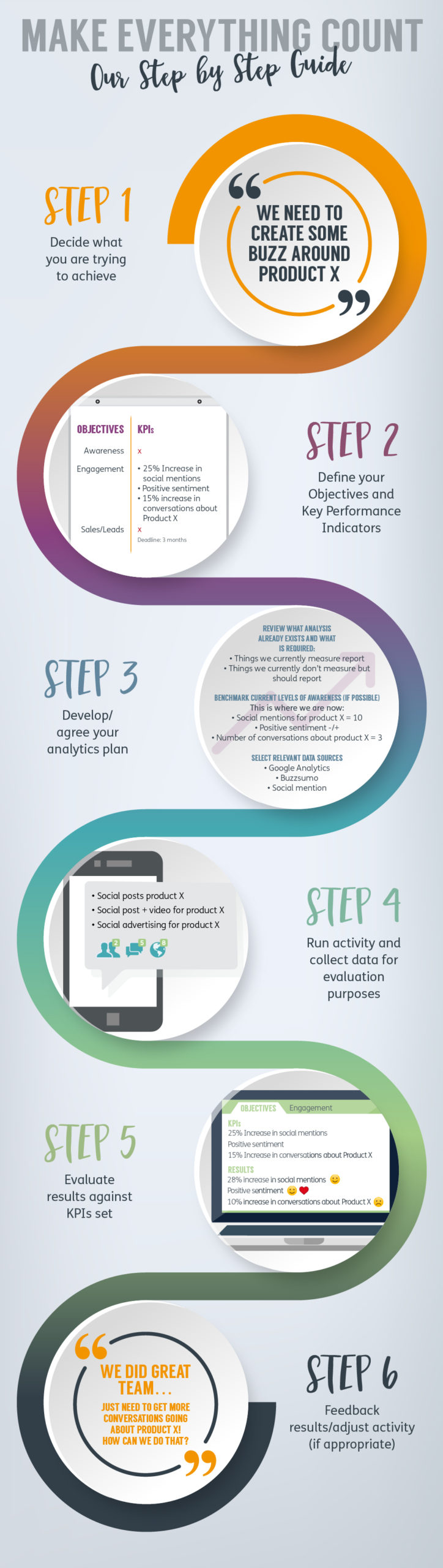 Measurement and Evalution - Step by Step Infographic