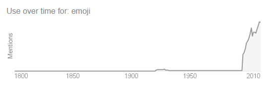 A graph showing emoji mentions over time, with a massive increase in the late 1990s